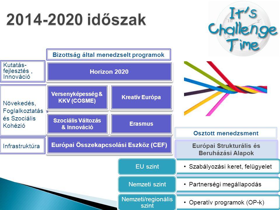 2014-2020 időszak Európai Strukturális és Beruházási Alapok Kutatás-