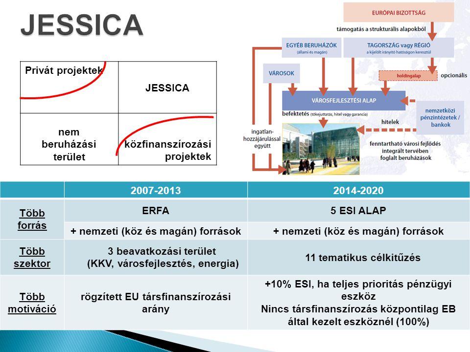 JESSICA Privát projektek JESSICA nem beruházási terület