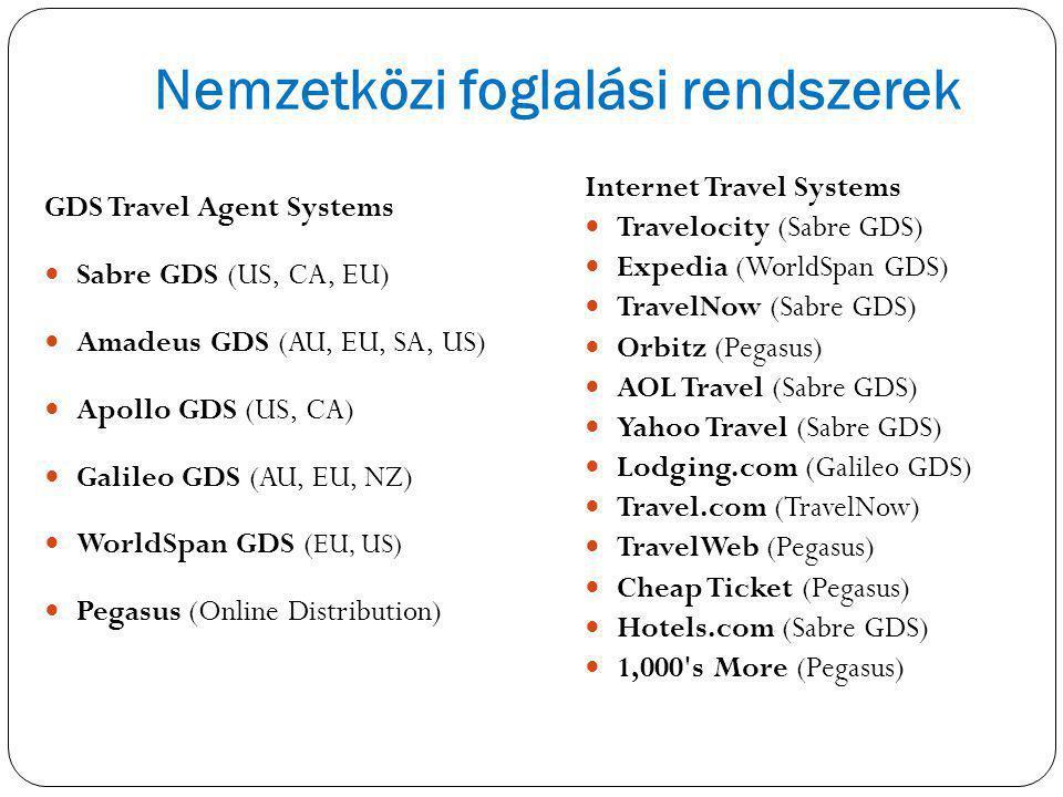 Nemzetközi foglalási rendszerek