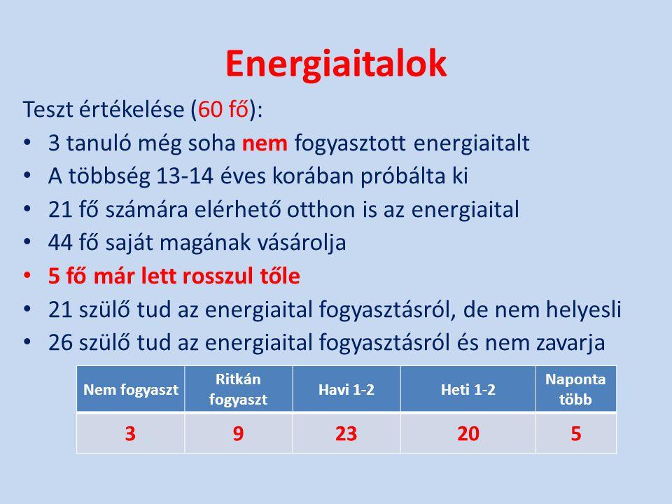 Energiaitalok Teszt értékelése (60 fő):