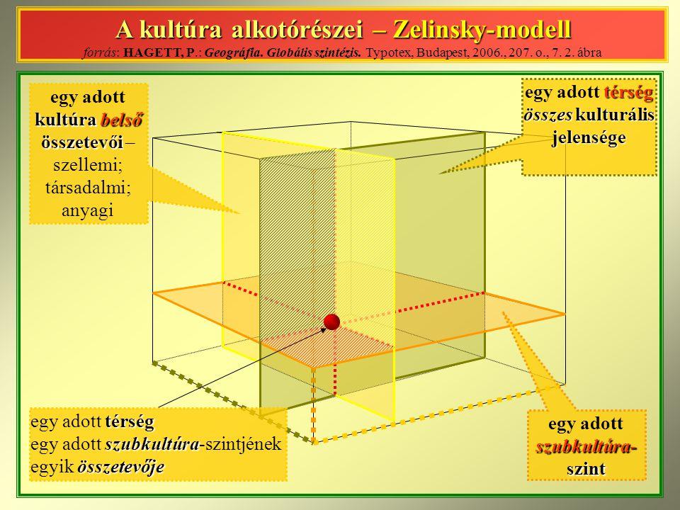A kultúra alkotórészei – Zelinsky-modell forrás: HAGETT, P.: Geográfia. Globális szintézis. Typotex, Budapest, 2006., 207. o., 7. 2. ábra