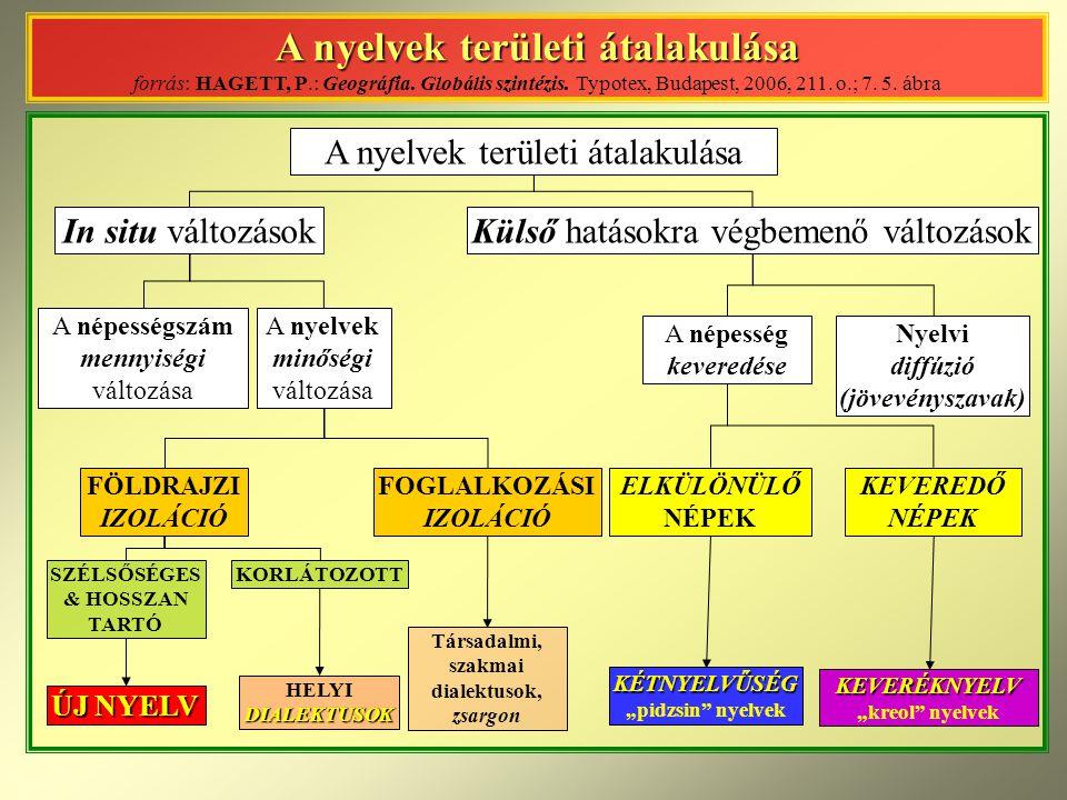A nyelvek területi átalakulása forrás: HAGETT, P. : Geográfia