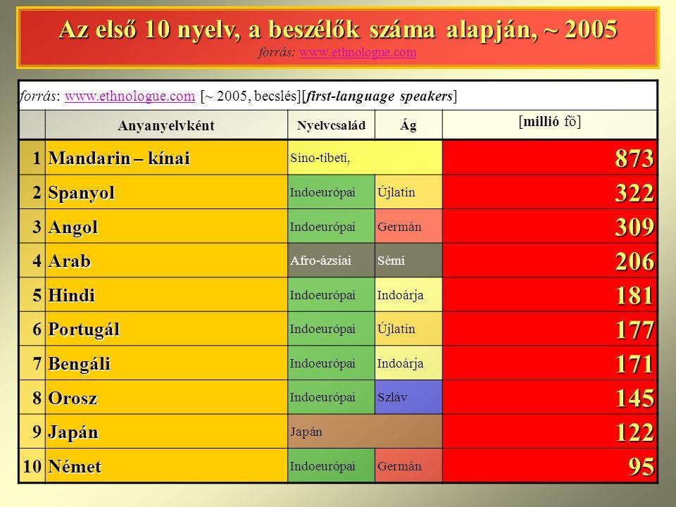 Az első 10 nyelv, a beszélők száma alapján, ~ 2005 forrás: www