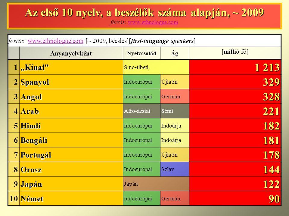 Az első 10 nyelv, a beszélők száma alapján, ~ 2009 forrás: www