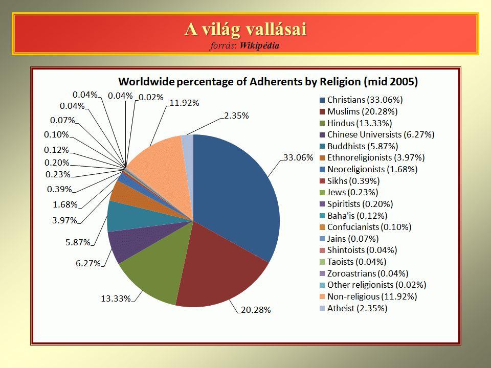 A világ vallásai forrás: Wikipédia