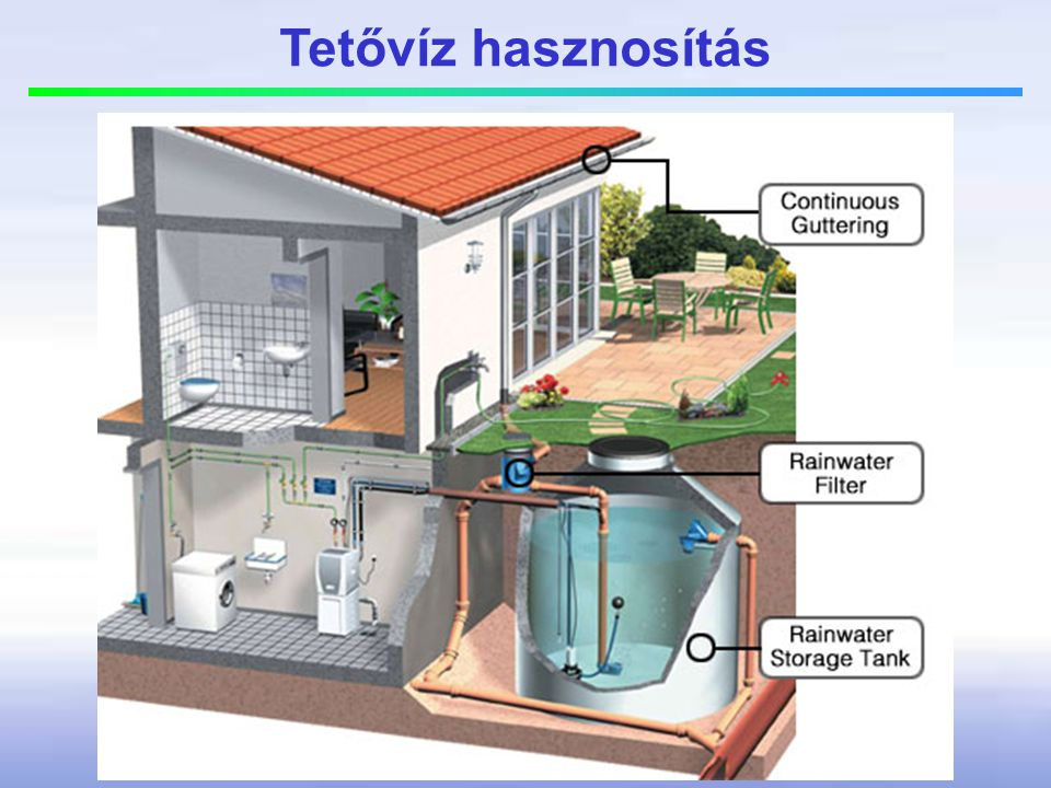 Tetővíz hasznosítás