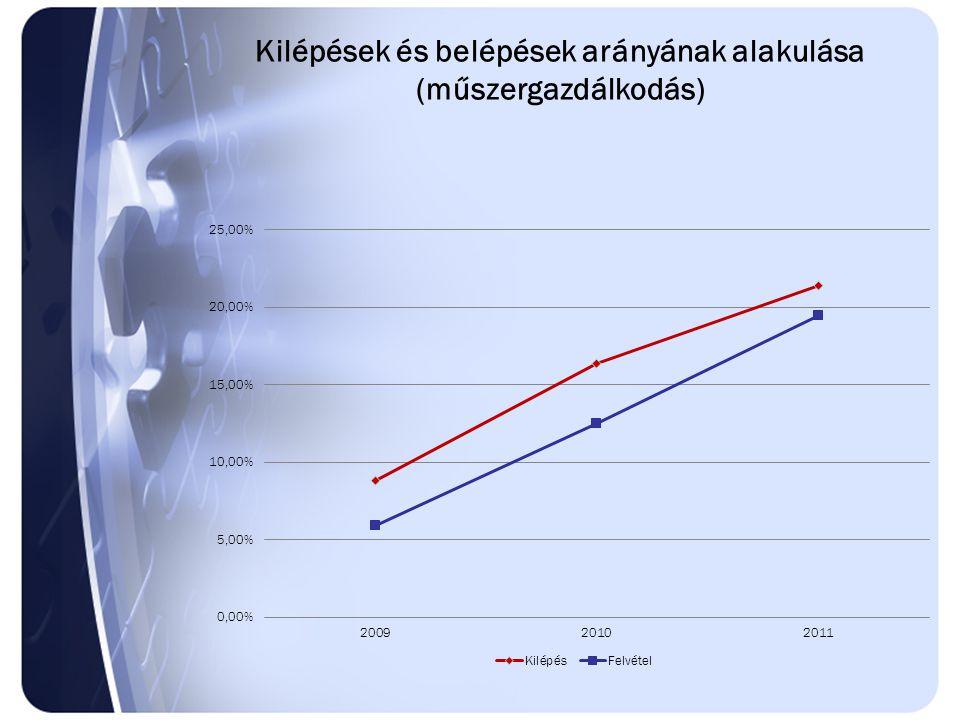 Kilépések és belépések arányának alakulása (műszergazdálkodás)
