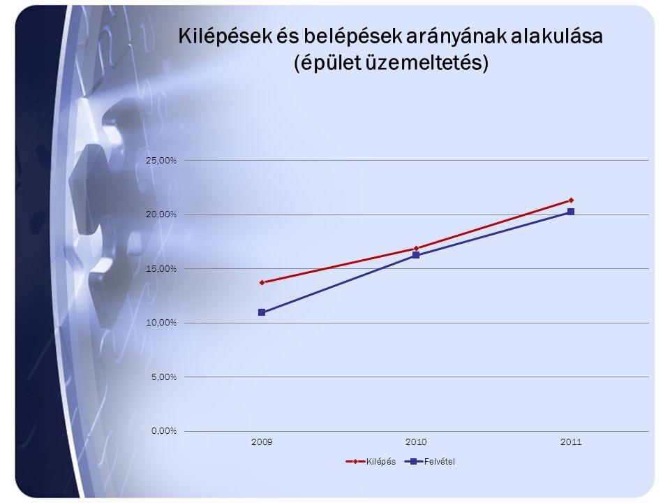 Kilépések és belépések arányának alakulása (épület üzemeltetés)