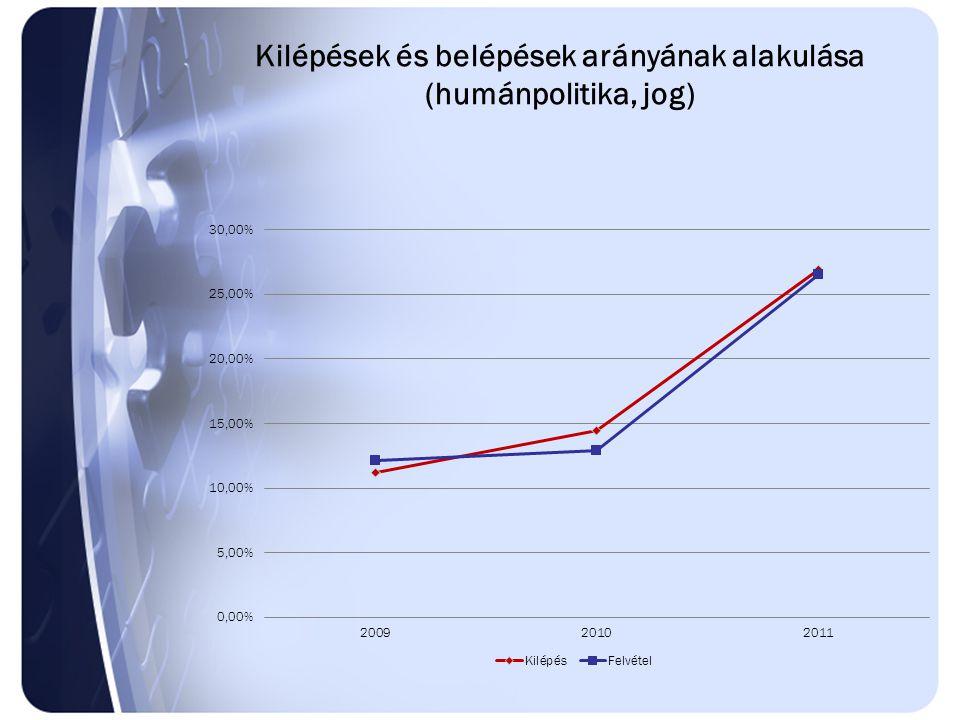 Kilépések és belépések arányának alakulása (humánpolitika, jog)