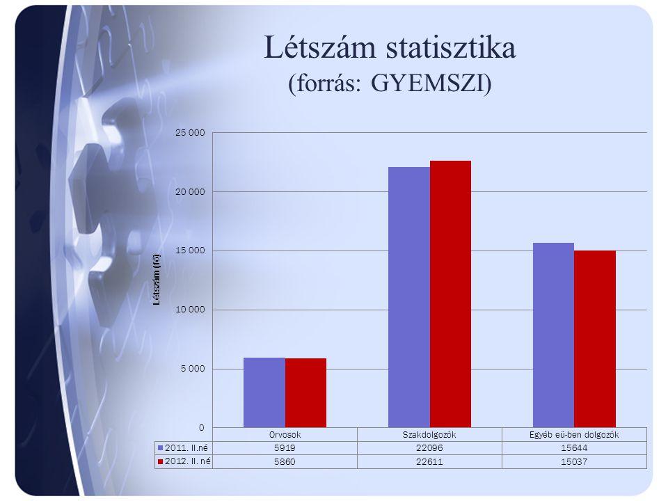 Létszám statisztika (forrás: GYEMSZI)