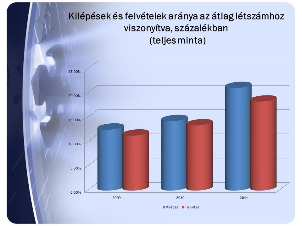 Kilépések és felvételek aránya az átlag létszámhoz viszonyítva, százalékban (teljes minta)