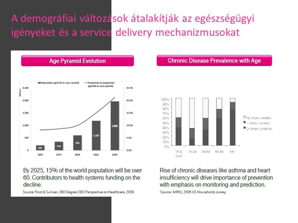 A demográfiai változások átalakítják az egészségügyi igényeket és a service delivery mechanizmusokat