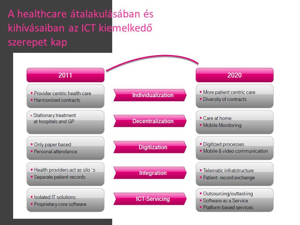 A healthcare átalakulásában és kihívásaiban az ICT kiemelkedő szerepet kap