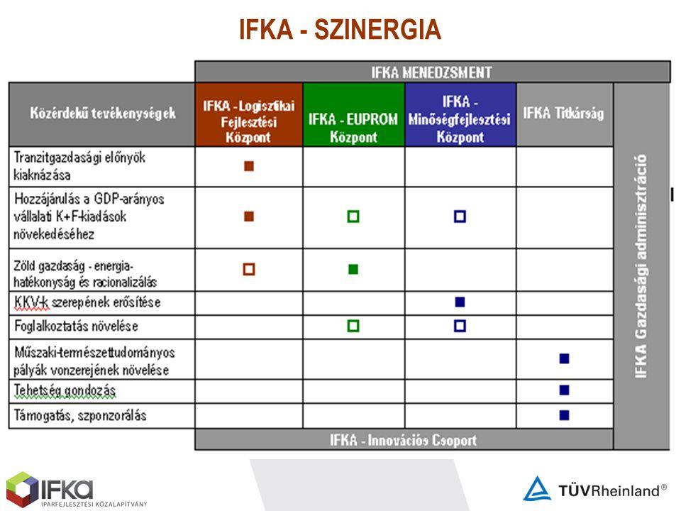 IFKA - SZINERGIA Az IFKA felismerve