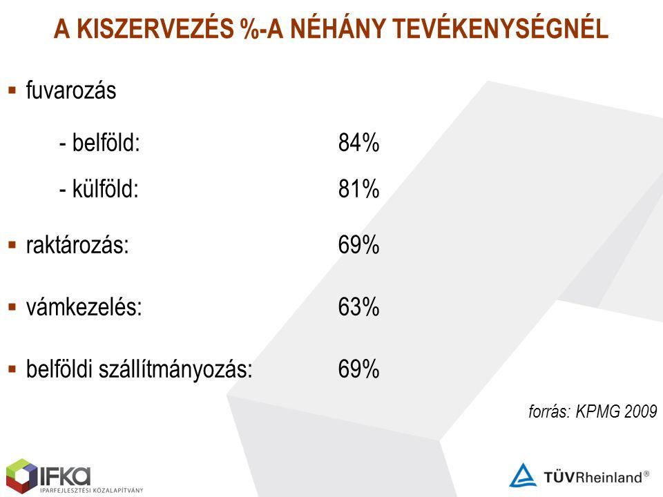 A KISZERVEZÉS %-A NÉHÁNY TEVÉKENYSÉGNÉL