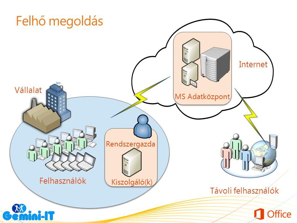 Felhő megoldás Internet Vállalat Felhasználók Távoli felhasználók