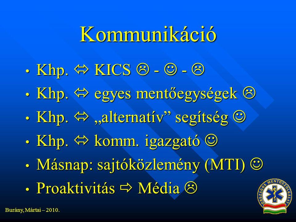 Kommunikáció Khp.  KICS  -  -  Khp.  egyes mentőegységek 