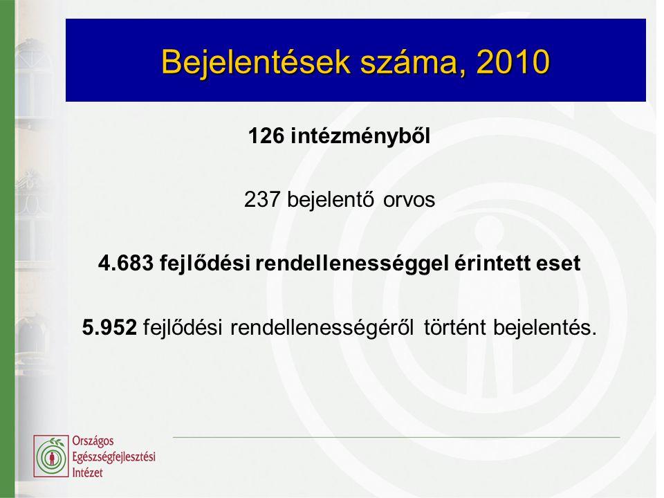 Bejelentések száma, 2010 126 intézményből 237 bejelentő orvos