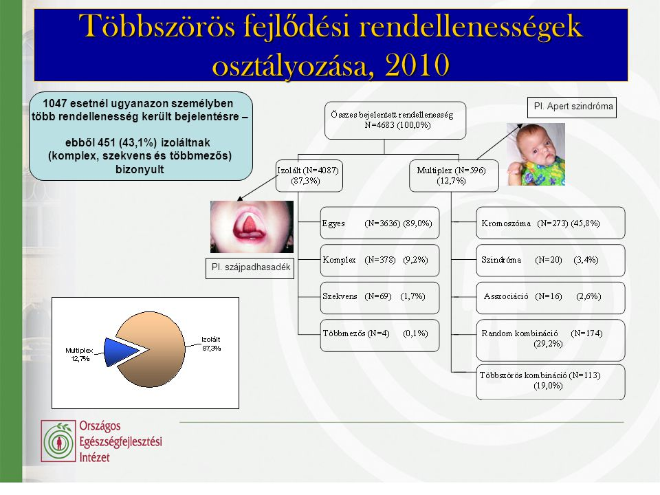 Többszörös fejlődési rendellenességek osztályozása, 2010