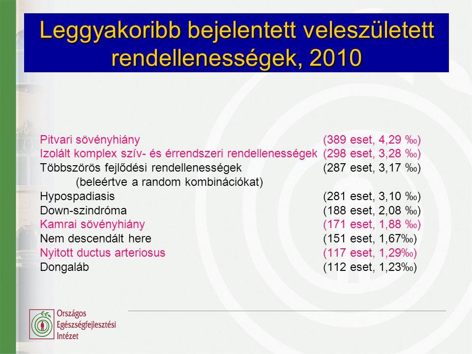 Leggyakoribb bejelentett veleszületett rendellenességek, 2010