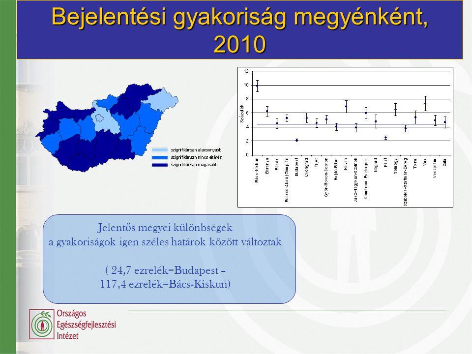 Bejelentési gyakoriság megyénként, 2010