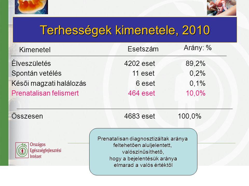 Terhességek kimenetele, 2010