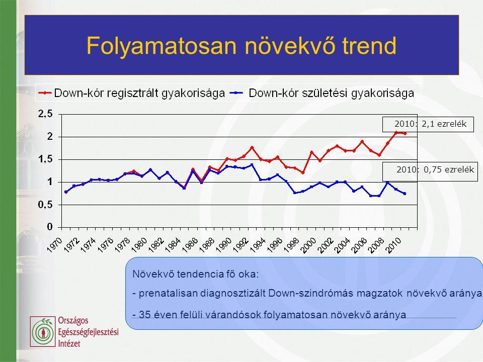 Folyamatosan növekvő trend