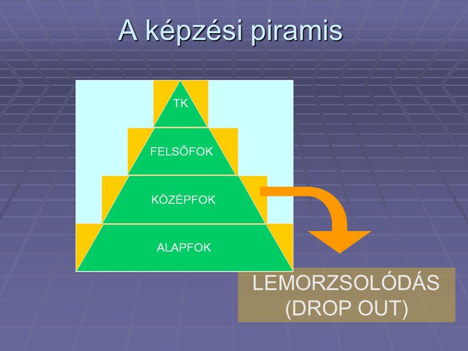 A képzési piramis LEMORZSOLÓDÁS (DROP OUT) TK FELSŐFOK KÖZÉPFOK