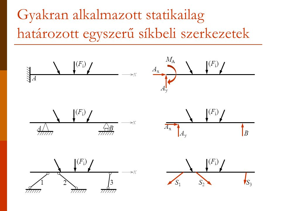 Gyakran alkalmazott statikailag határozott egyszerű síkbeli szerkezetek