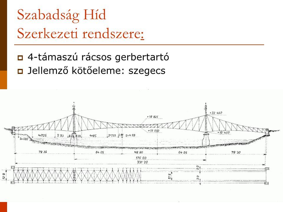 Szabadság Híd Szerkezeti rendszere: