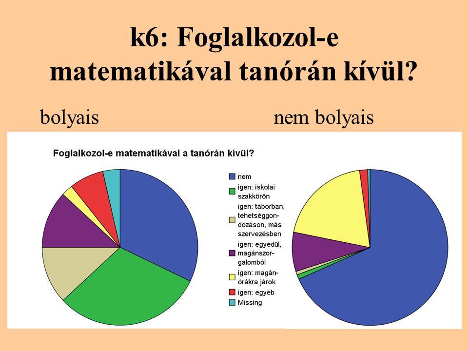 k6: Foglalkozol-e matematikával tanórán kívül