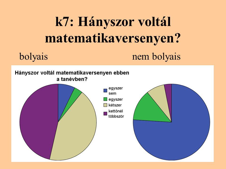 k7: Hányszor voltál matematikaversenyen