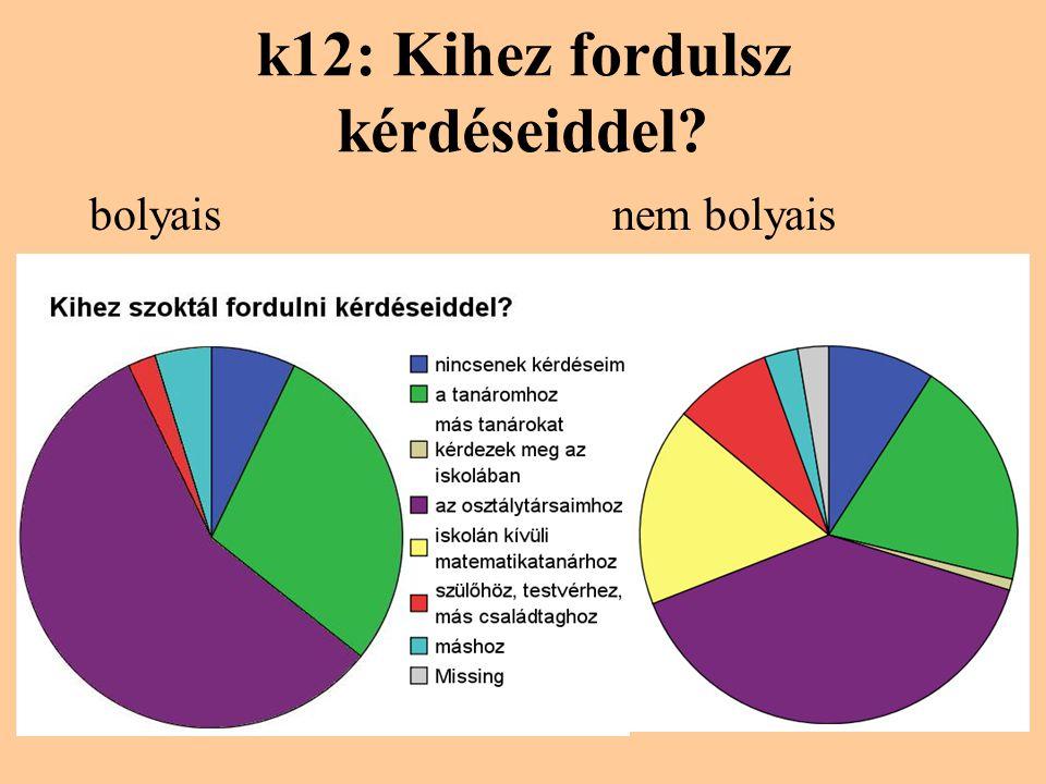 k12: Kihez fordulsz kérdéseiddel