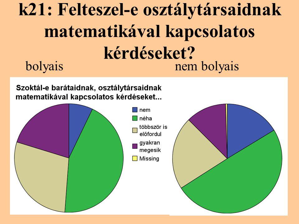 k21: Felteszel-e osztálytársaidnak matematikával kapcsolatos kérdéseket