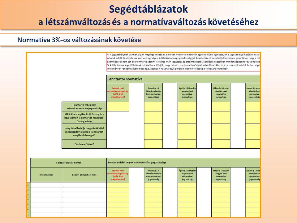 Segédtáblázatok a létszámváltozás és a normatívaváltozás követéséhez