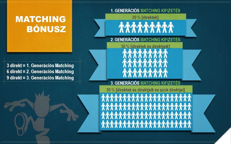 MATCHING BÓNUSZ 3 direkt = 1. Generációs Matching