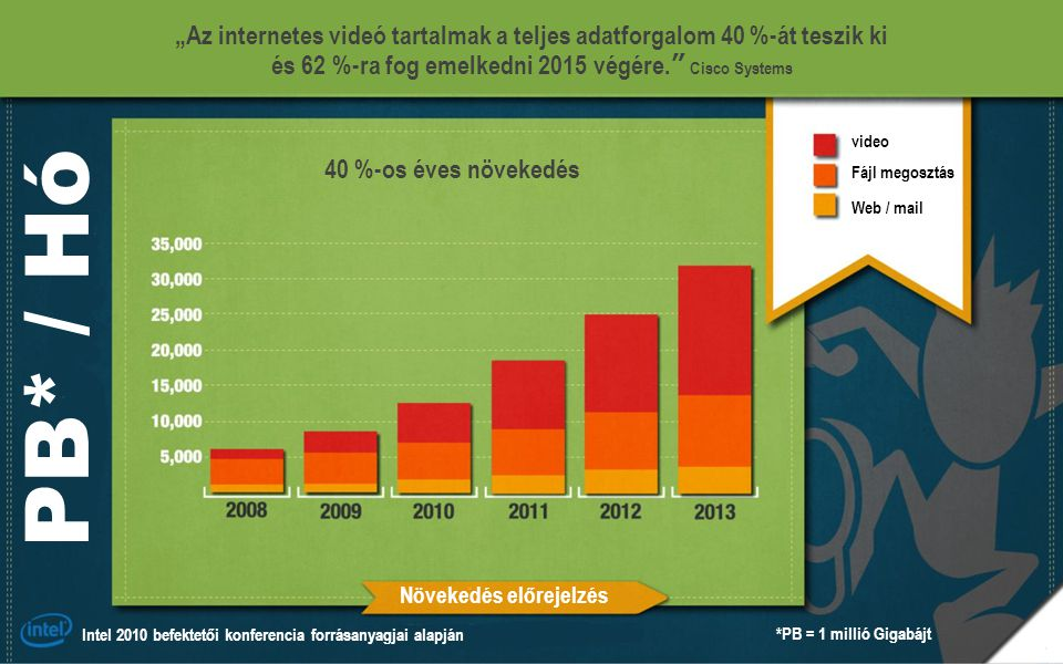 """""""Az internetes videó tartalmak a teljes adatforgalom 40 %-át teszik ki"""