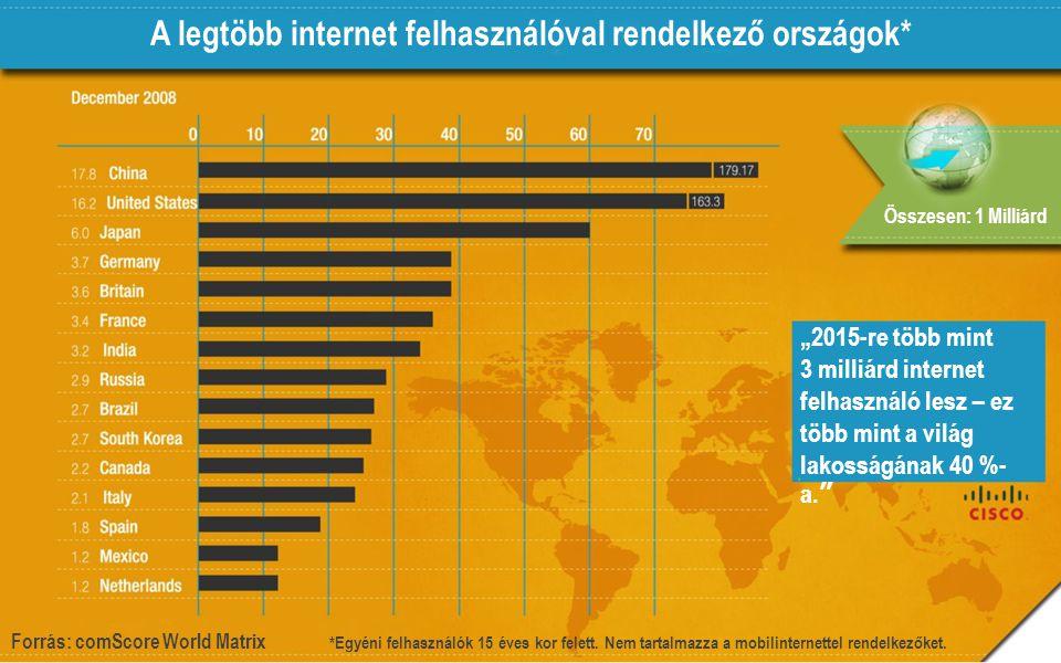 A legtöbb internet felhasználóval rendelkező országok*