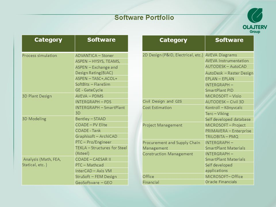 Software Portfolio Category Software Category Software