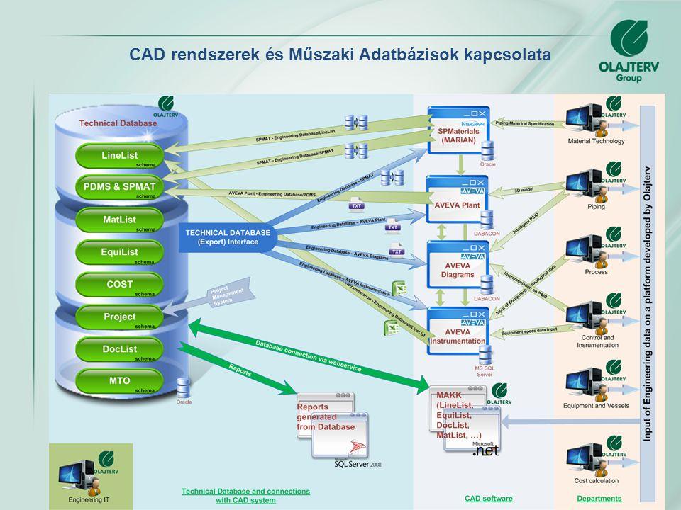 CAD rendszerek és Műszaki Adatbázisok kapcsolata