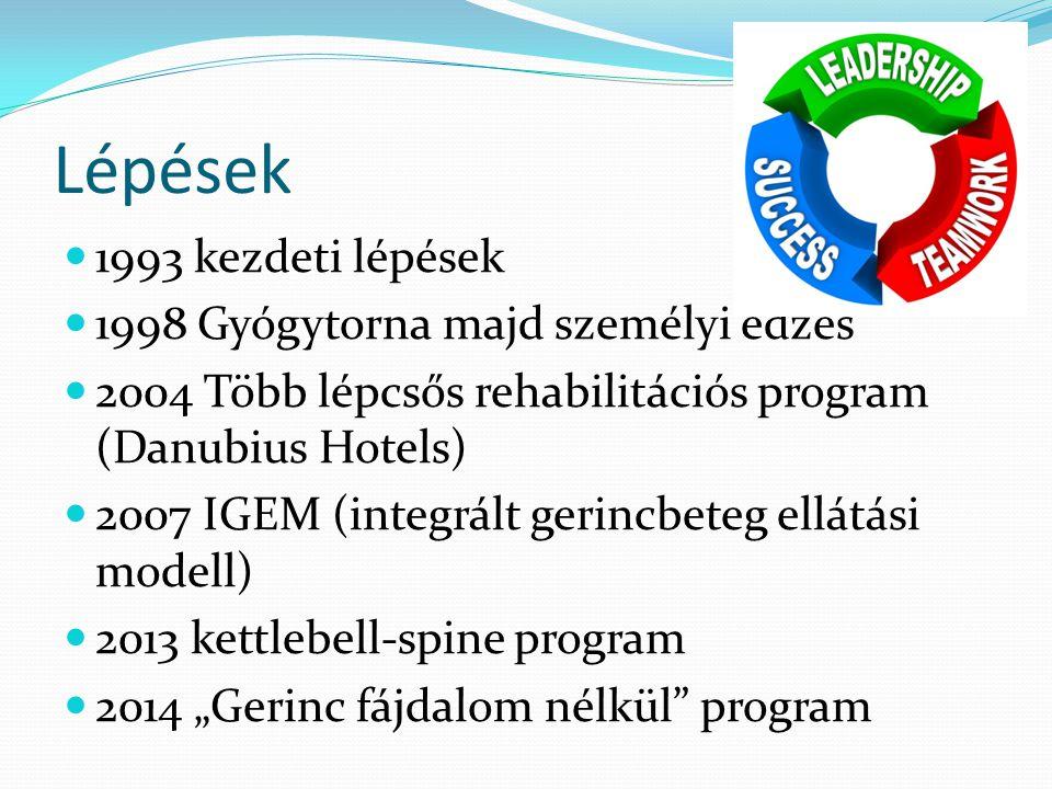 Lépések 1993 kezdeti lépések 1998 Gyógytorna majd személyi edzés