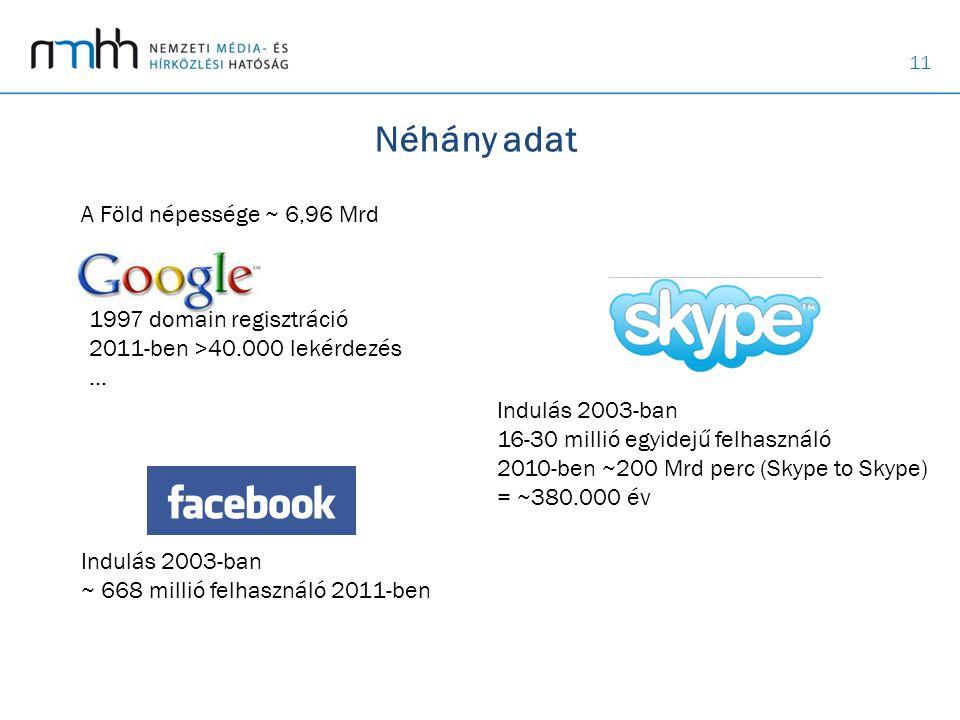 Néhány adat A Föld népessége ~ 6,96 Mrd 1997 domain regisztráció