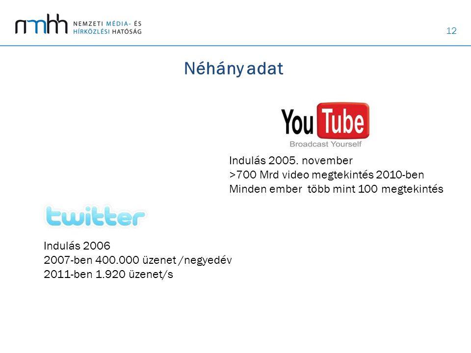 Néhány adat Indulás 2005. november