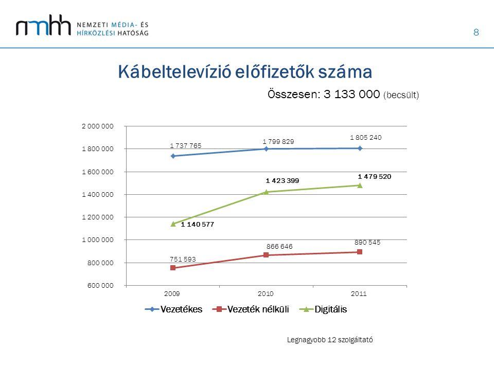 Kábeltelevízió előfizetők száma