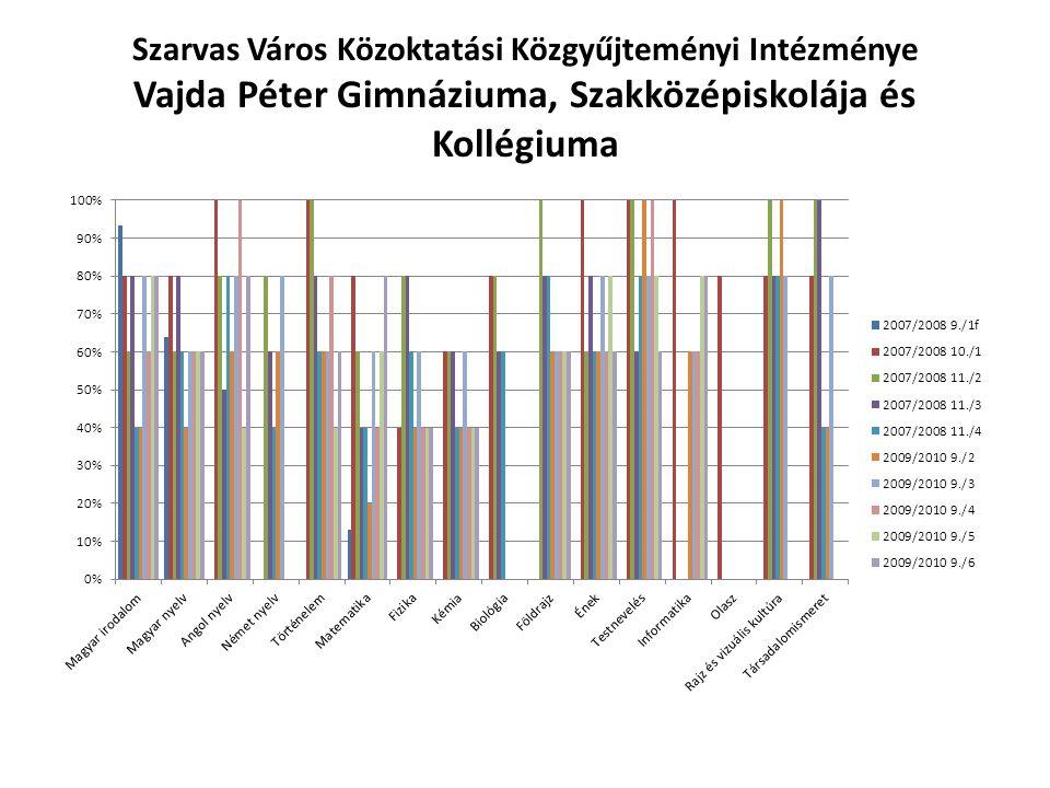 Szarvas Város Közoktatási Közgyűjteményi Intézménye Vajda Péter Gimnáziuma, Szakközépiskolája és Kollégiuma