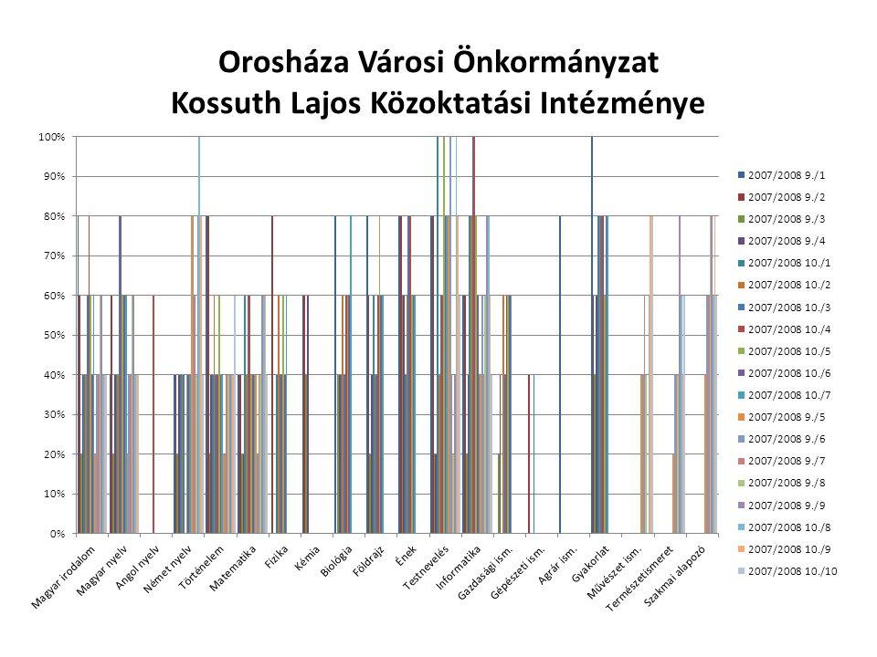 Orosháza Városi Önkormányzat Kossuth Lajos Közoktatási Intézménye