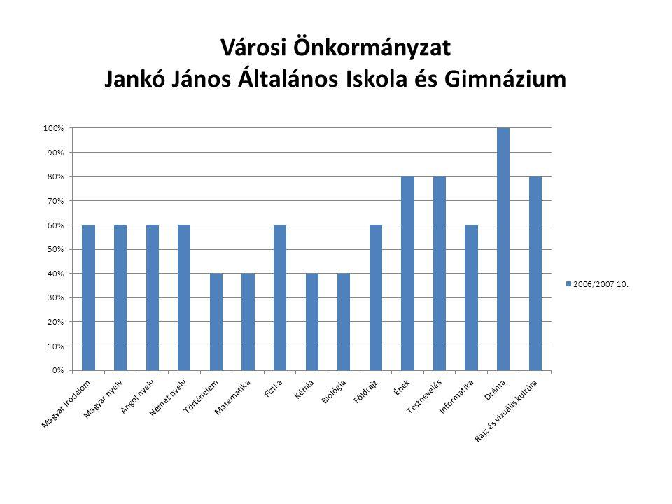 Városi Önkormányzat Jankó János Általános Iskola és Gimnázium