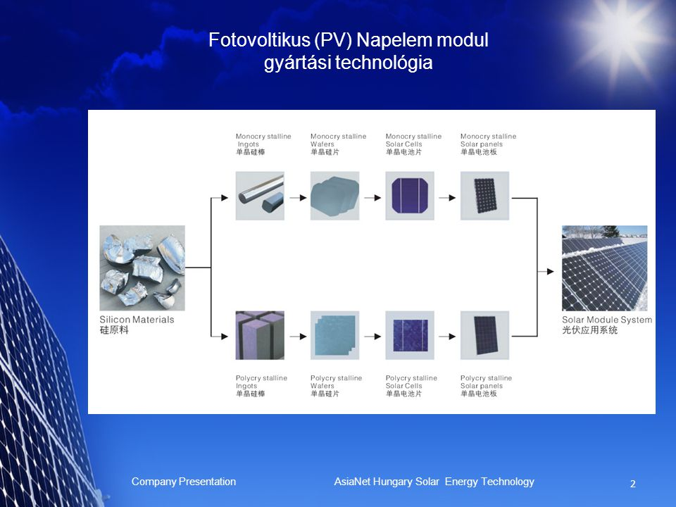 Fotovoltikus (PV) Napelem modul gyártási technológia