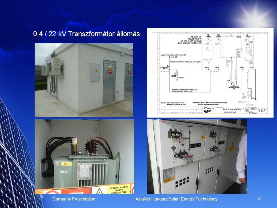 0,4 / 22 kV Transzformátor állomás