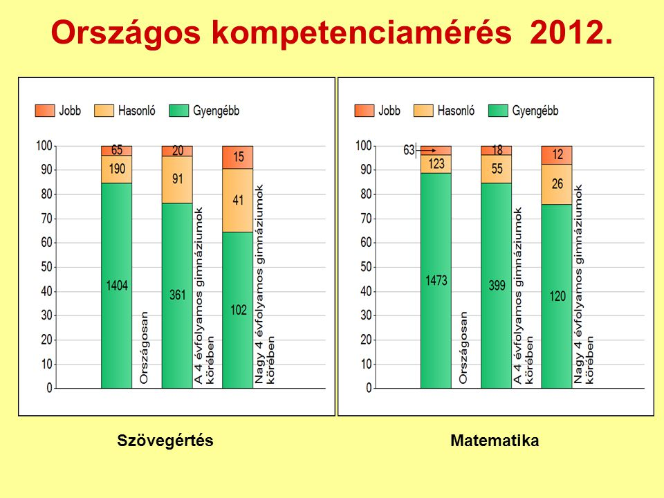Országos kompetenciamérés 2012.